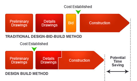 Design Build Process