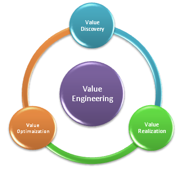 Value engineering churches by daniels for Value engineered